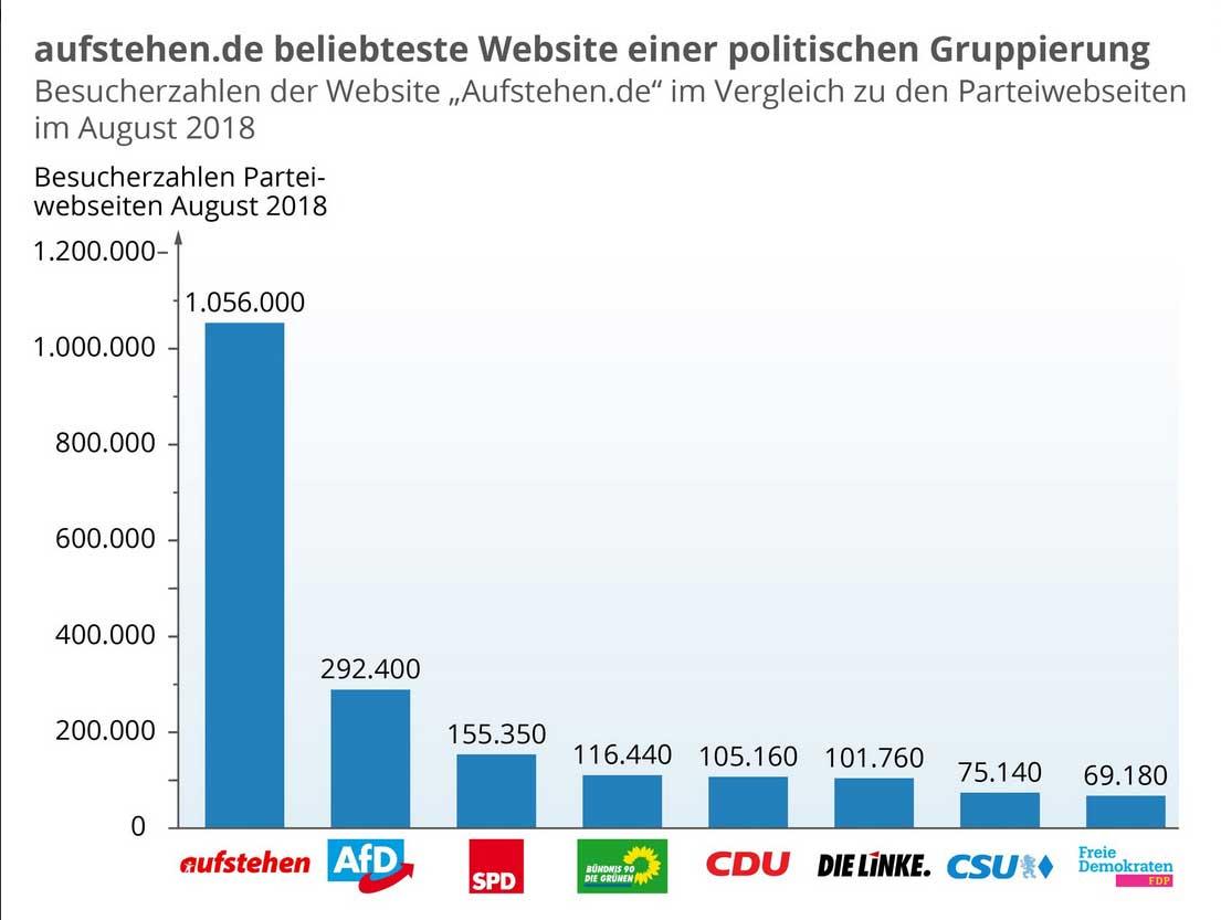 Popularité du site Aufstehen en août 2018