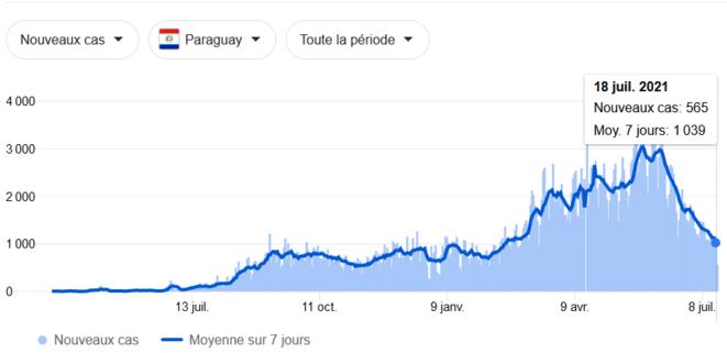 Nouveaux cas au Paraguay, 18/7/2021