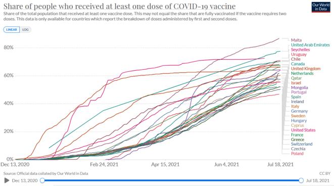 Graphique du rythme de vaccination au 18/07/2021