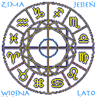 Kolo zodiakalne