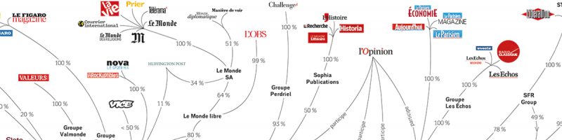 Do kogo należą francuskie media ?